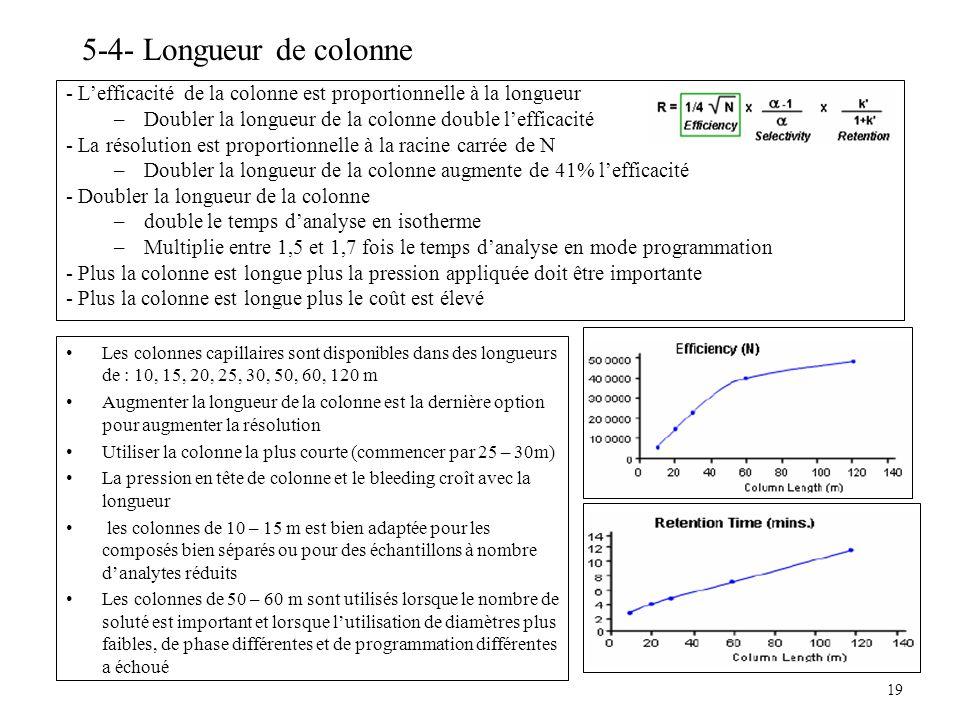 5-4- Longueur de colonne - L'efficacité de la colonne est proportionnelle à la longueur. Doubler la longueur de la colonne double l'efficacité.