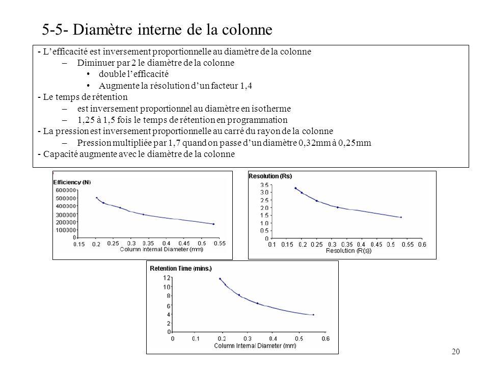 5-5- Diamètre interne de la colonne