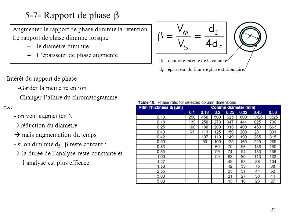 5-7- Rapport de phase  Augmenter le rapport de phase diminue la rétention. Le rapport de phase diminue lorsque.