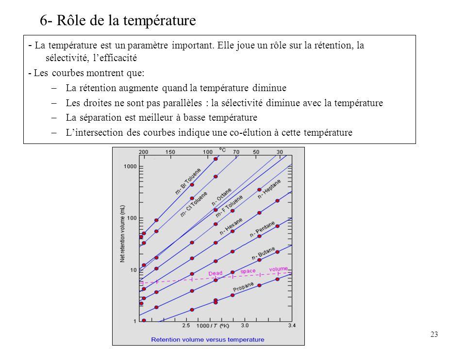 6- Rôle de la température