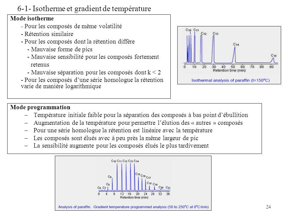 6-1- Isotherme et gradient de température