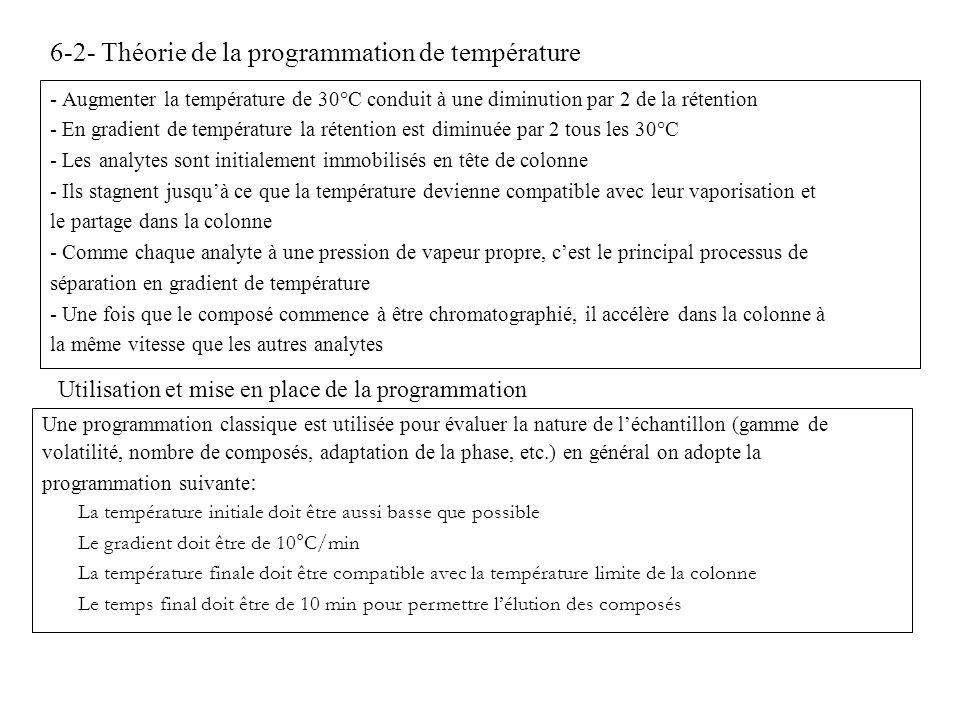 6-2- Théorie de la programmation de température