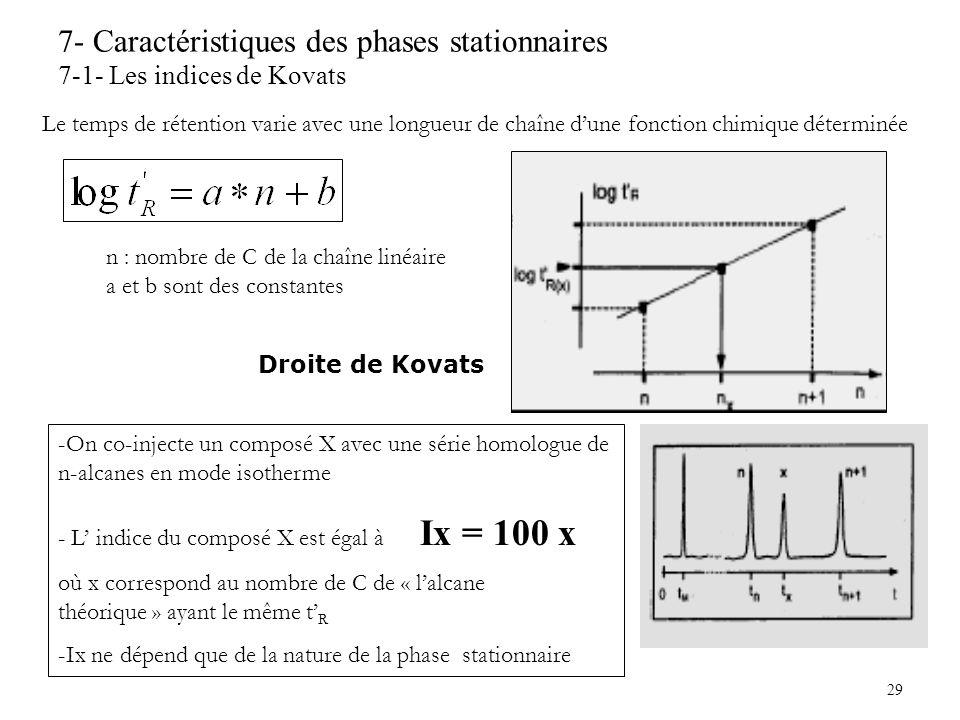 7- Caractéristiques des phases stationnaires 7-1- Les indices de Kovats