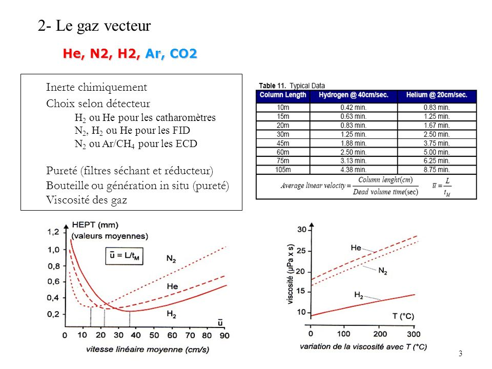 2- Le gaz vecteur He, N2, H2, Ar, CO2 Inerte chimiquement