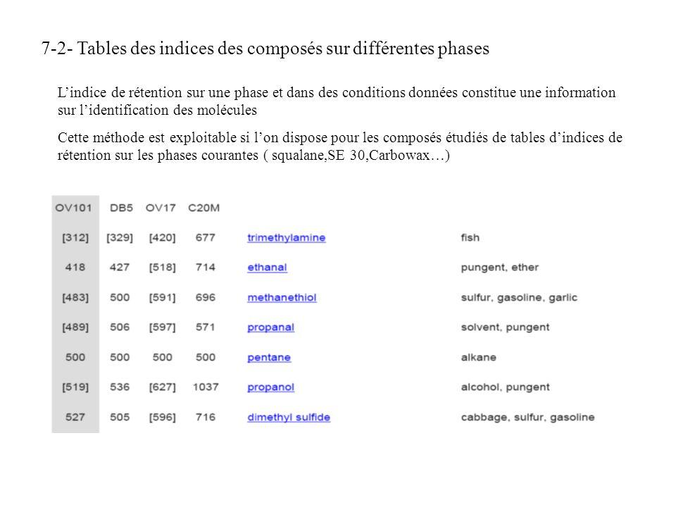7-2- Tables des indices des composés sur différentes phases