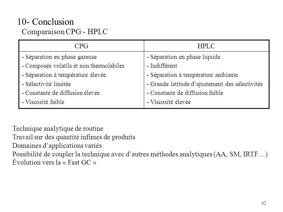 10- Conclusion Comparaison CPG - HPLC CPG HPLC