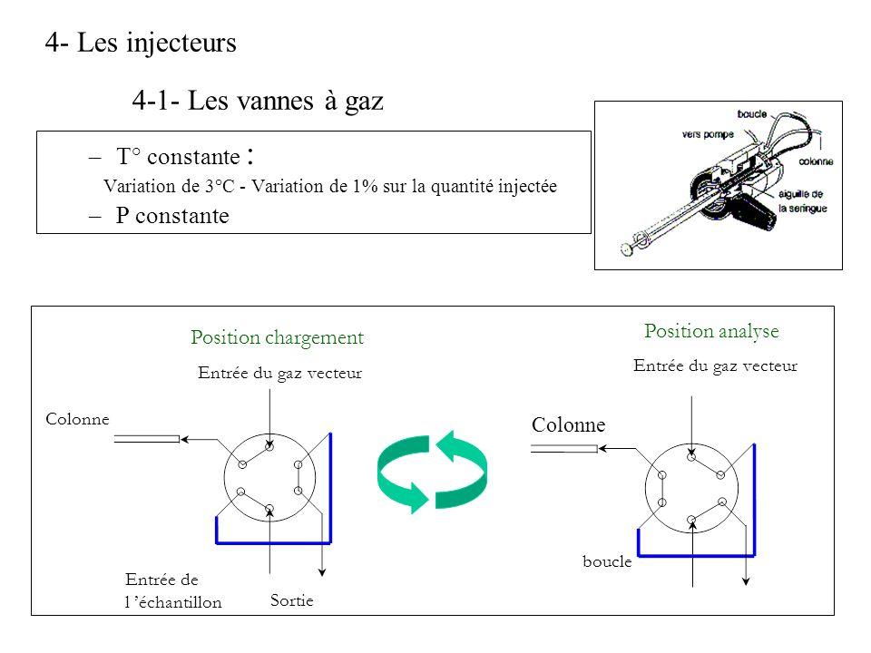 4- Les injecteurs 4-1- Les vannes à gaz