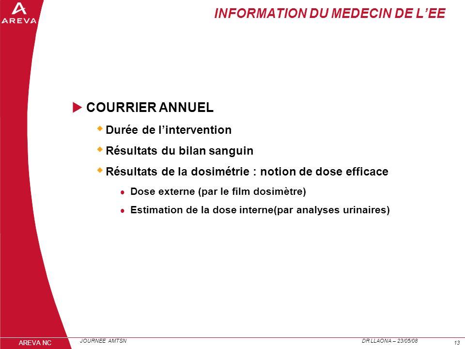 INFORMATION DU MEDECIN DE L'EE