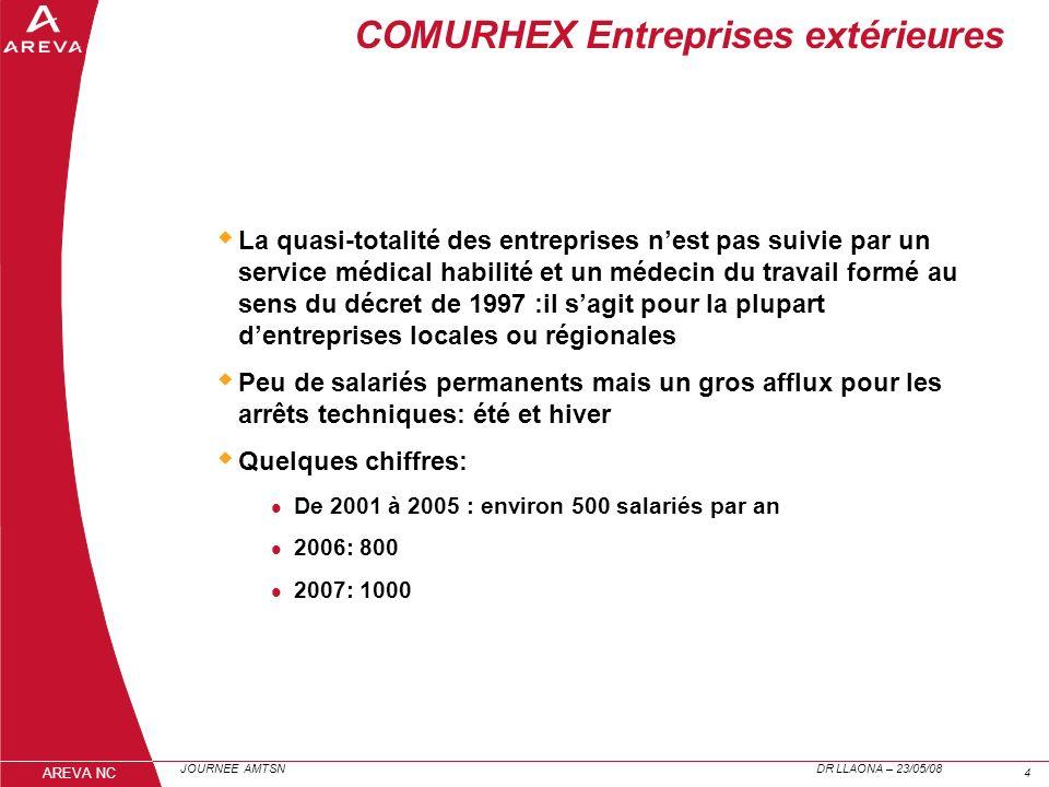 COMURHEX Entreprises extérieures