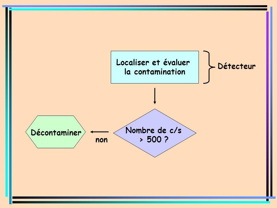 Localiser et évaluer la contamination Détecteur Nombre de c/s > 500 Décontaminer non