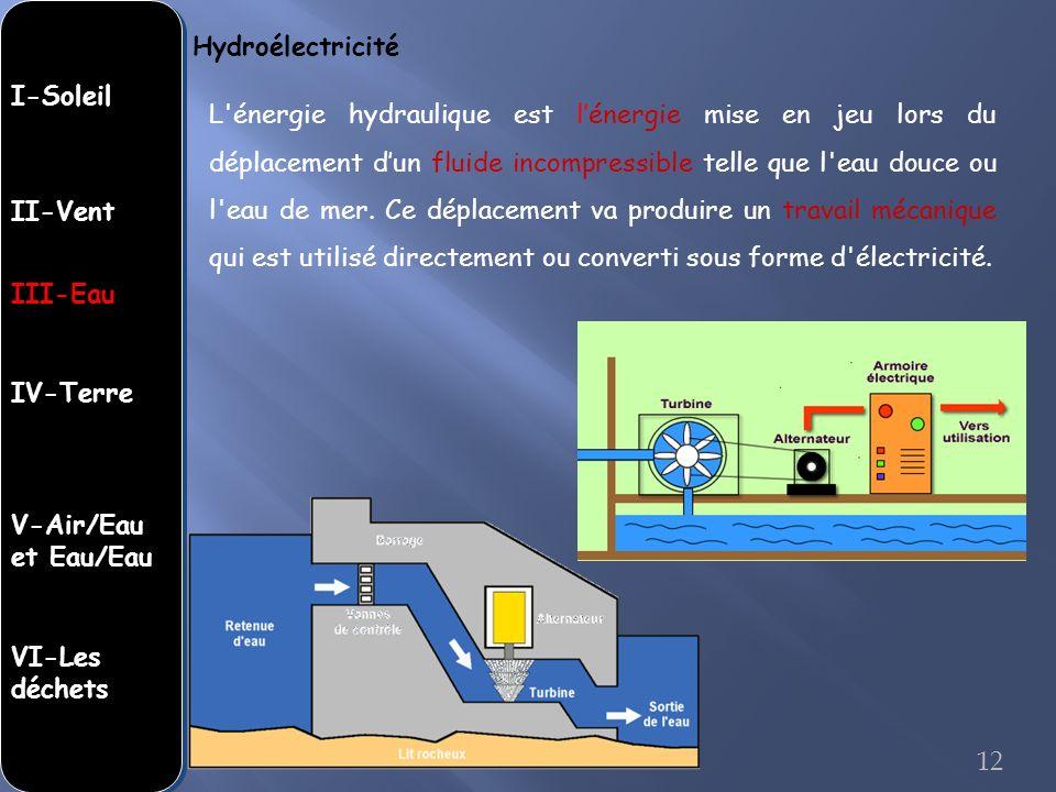 Hydroélectricité I-Soleil.