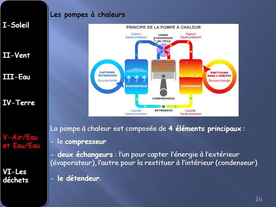 Les pompes à chaleurs I-Soleil. II-Vent. III-Eau. IV-Terre. La pompe à chaleur est composée de 4 éléments principaux :