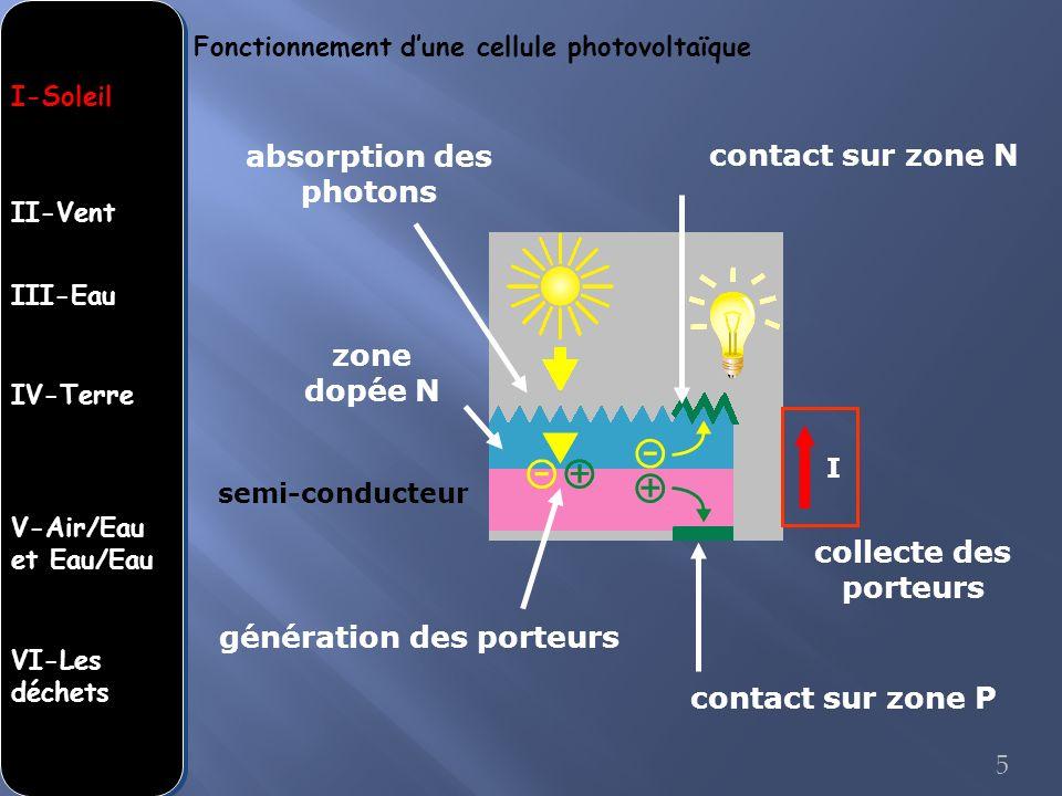 absorption des photons génération des porteurs