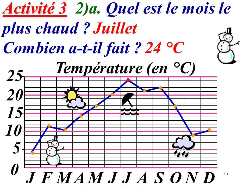 Activité 3 2)a. Quel est le mois le plus chaud
