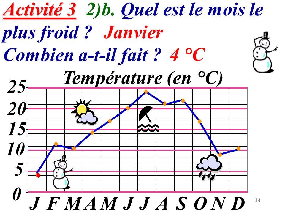 Activité 3 2)b. Quel est le mois le plus froid