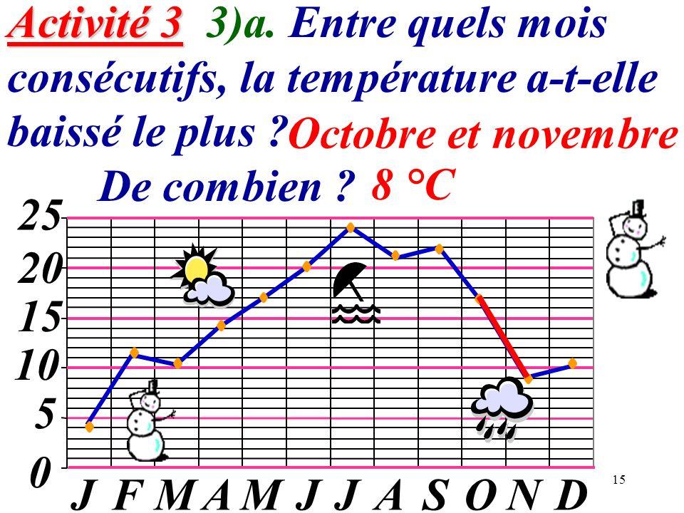Activité 3 3)a. Entre quels mois consécutifs, la température a-t-elle baissé le plus