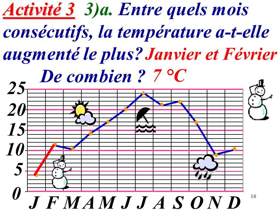Activité 3 3)a. Entre quels mois consécutifs, la température a-t-elle augmenté le plus