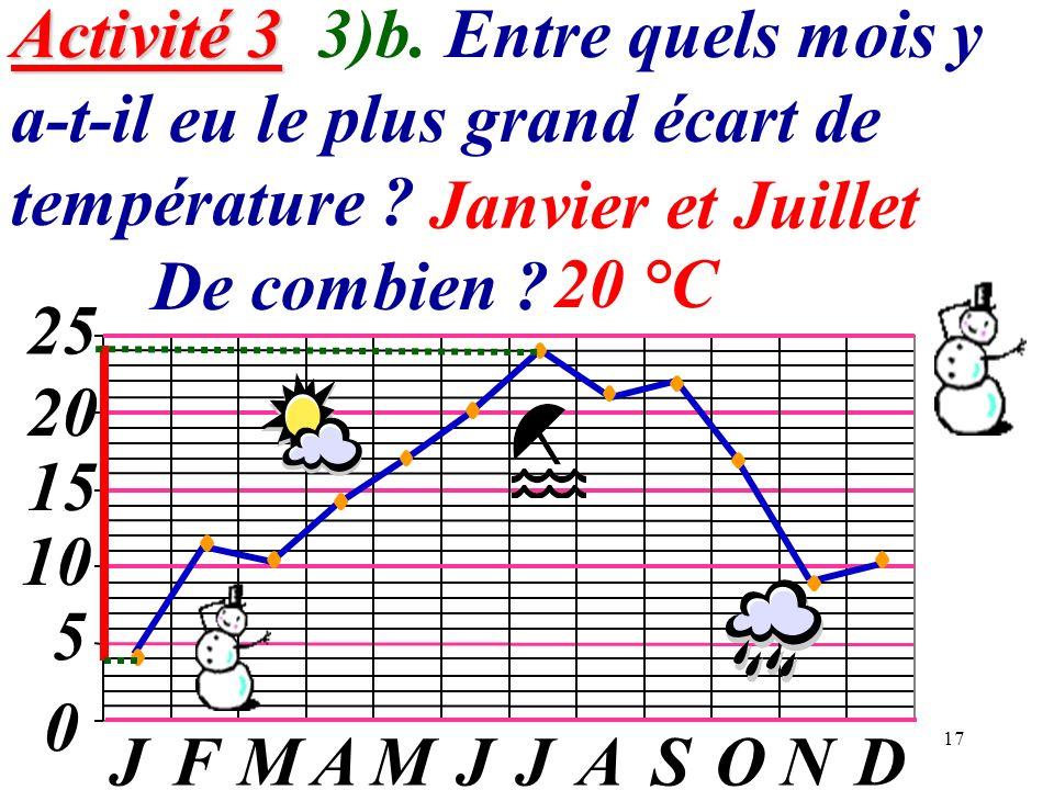 Activité 3 3)b. Entre quels mois y a-t-il eu le plus grand écart de température