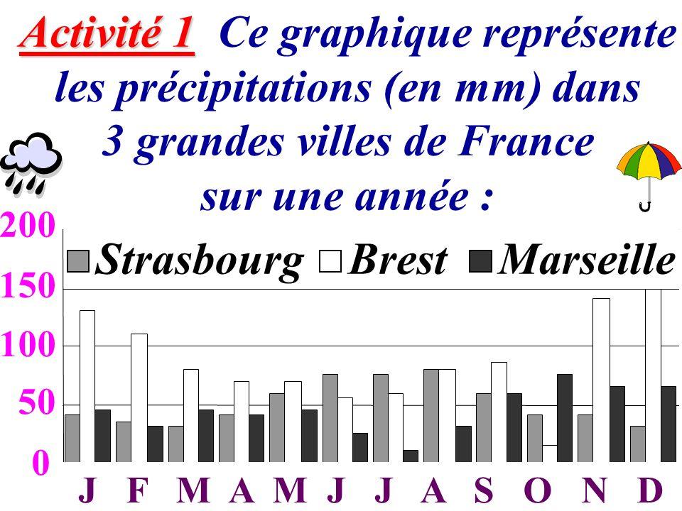Activité 1 Ce graphique représente les précipitations (en mm) dans