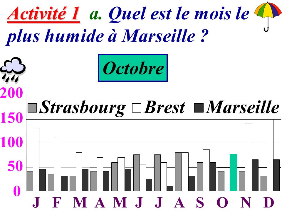 Activité 1 a. Quel est le mois le plus humide à Marseille