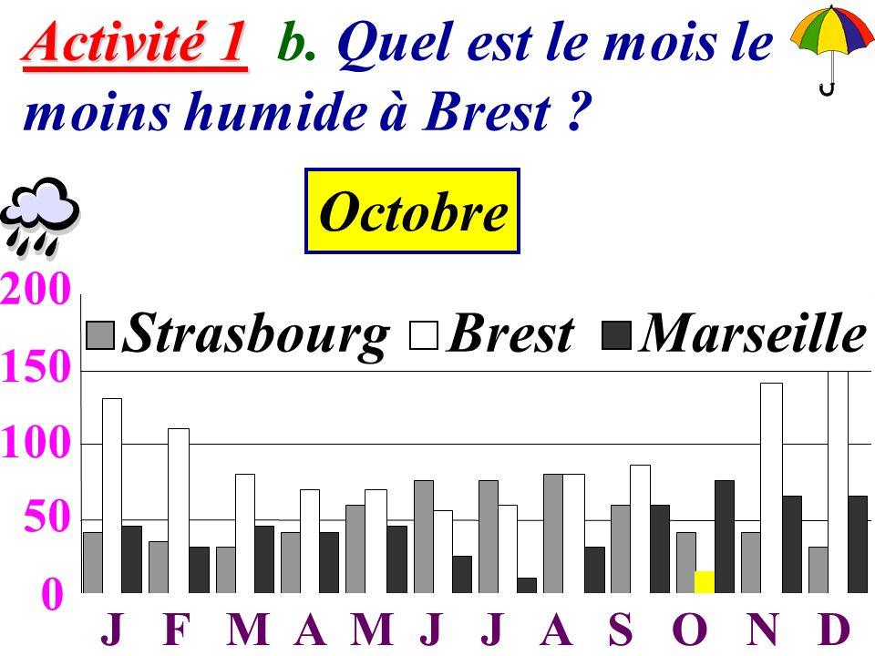 Activité 1 b. Quel est le mois le moins humide à Brest