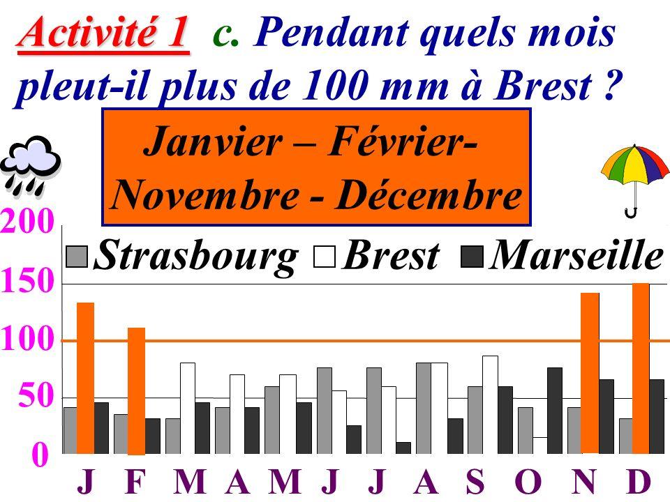 Janvier – Février- Novembre - Décembre