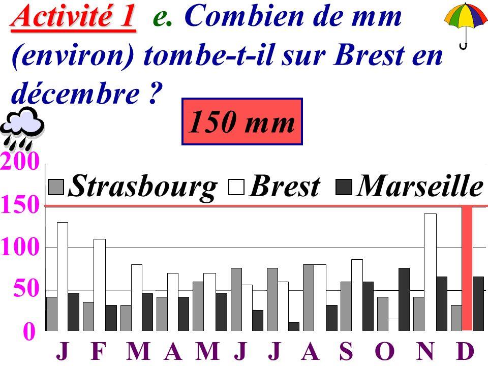 Activité 1 e. Combien de mm (environ) tombe-t-il sur Brest en décembre