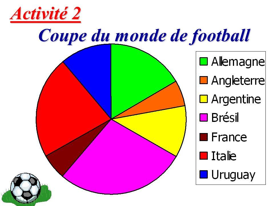 Activité 2 Coupe du monde de football