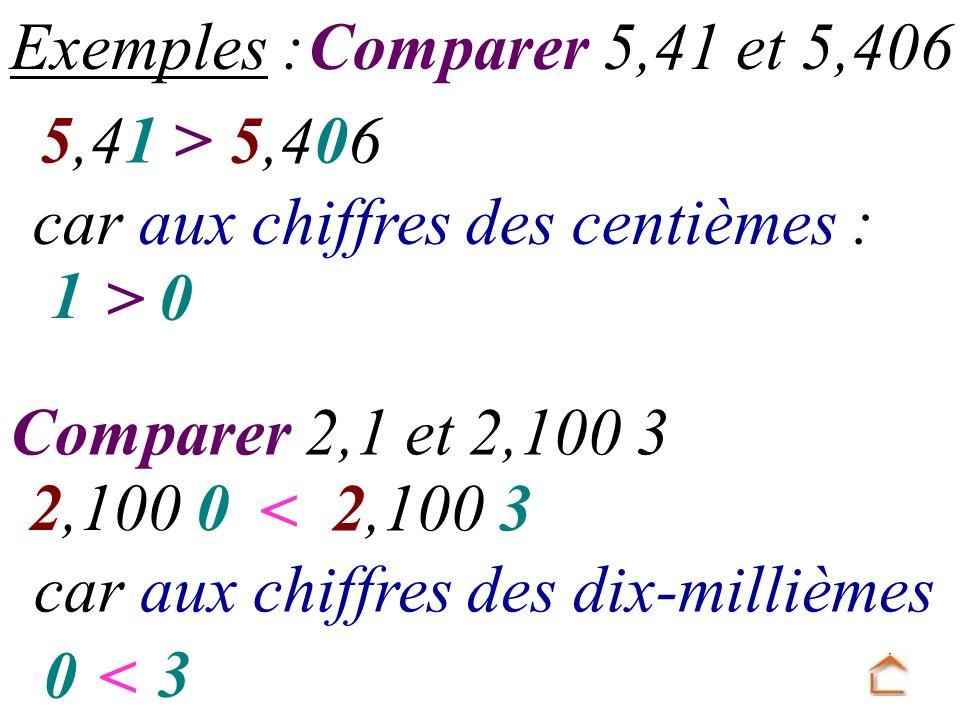 Exemples : Comparer 5,41 et 5,406. 5,41. > 5,406. car aux chiffres des centièmes : 1. > Comparer 2,1 et 2,100 3.