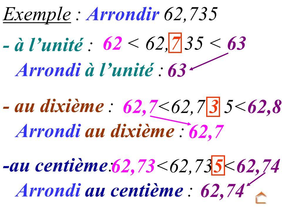 Exemple : Arrondir 62,735 - à l'unité : 62 < 62,7 35 < 63. Arrondi à l'unité : 63. - au dixième :