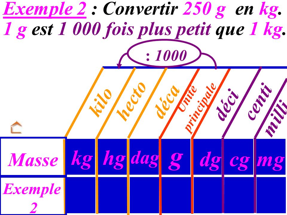 g kg hg dg cg mg Exemple 2 : Convertir 250 g en kg.