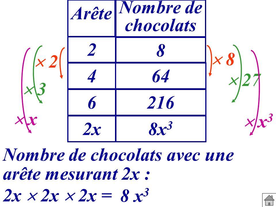 Arête Nombre de chocolats. 2. 8.  8.  2. 4. 64.  27.  3. 6. 216.  x.  x3. 2x. 8x3.