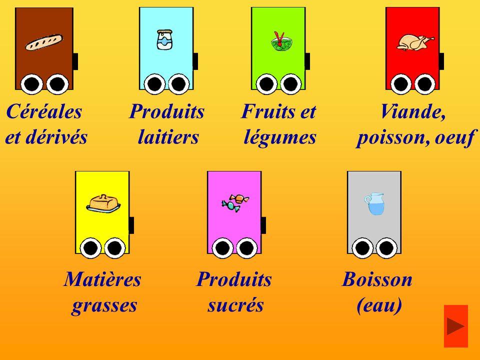 Céréales et dérivés. Produits. laitiers. Fruits et. légumes. Viande, poisson, oeuf. Matières.