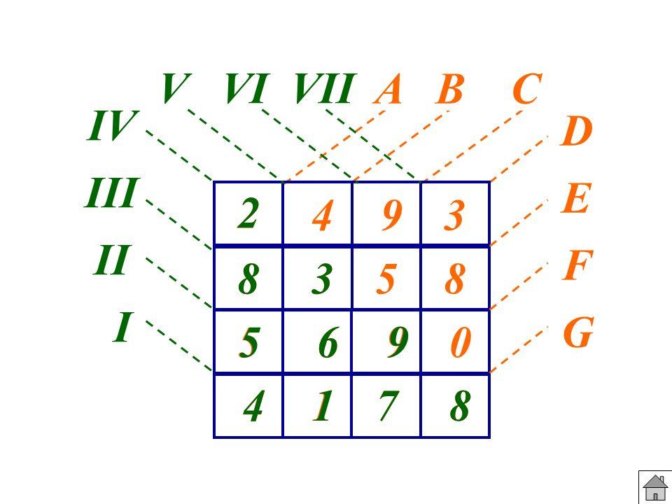 V VI VII D E F G IV III II I A B C 2 2 4 9 3 8 8 3 3 5 8 5 5 6 6 9 9 4 4 1 1 7 7 8 8