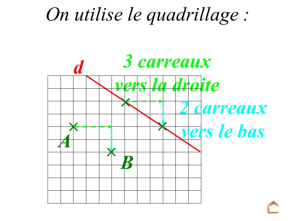 On utilise le quadrillage :