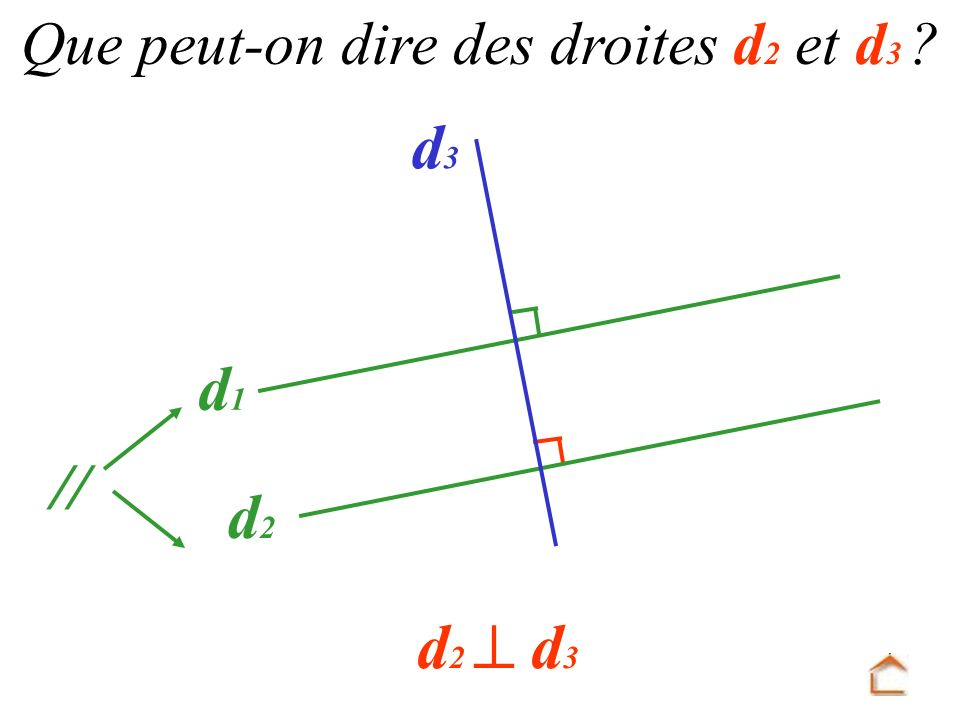Que peut-on dire des droites d2 et d3