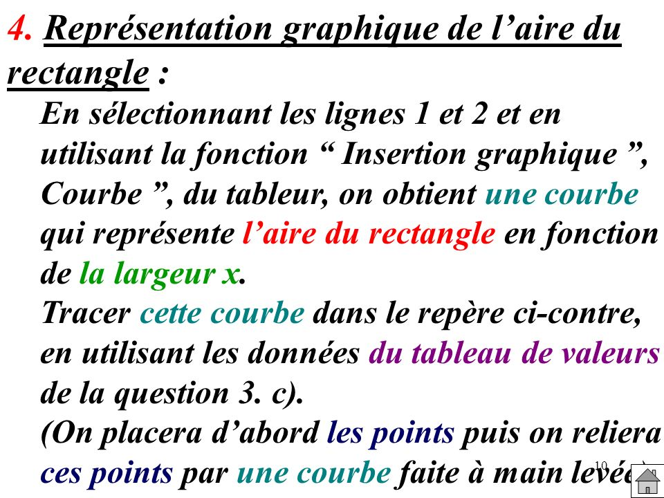4. Représentation graphique de l'aire du rectangle :