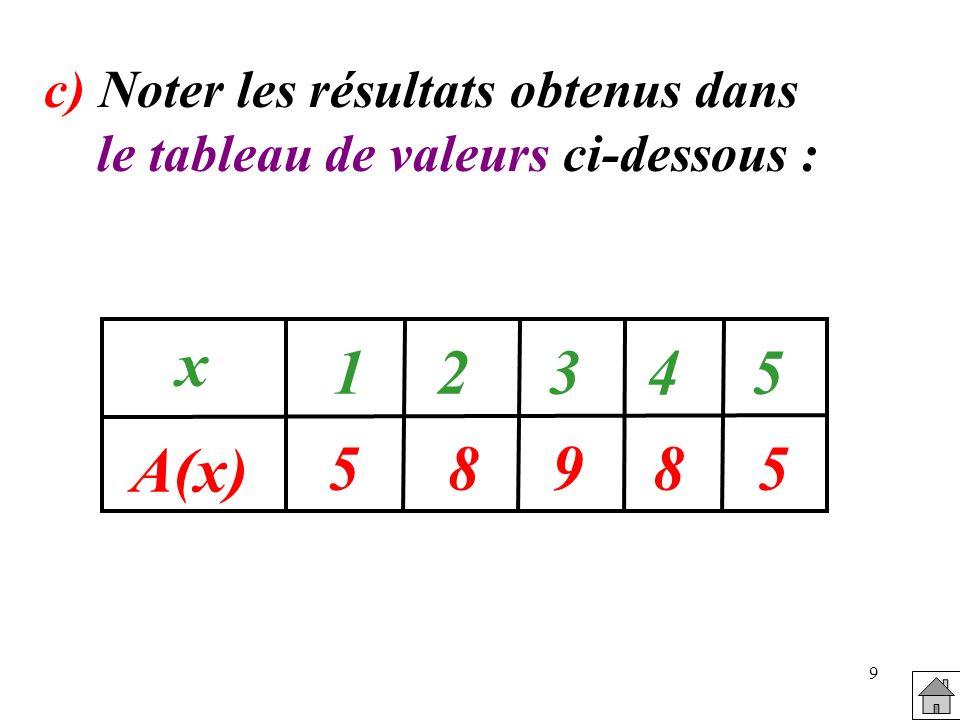 x A(x) 1 2 3 4 5 5 8 9 8 5 c) Noter les résultats obtenus dans