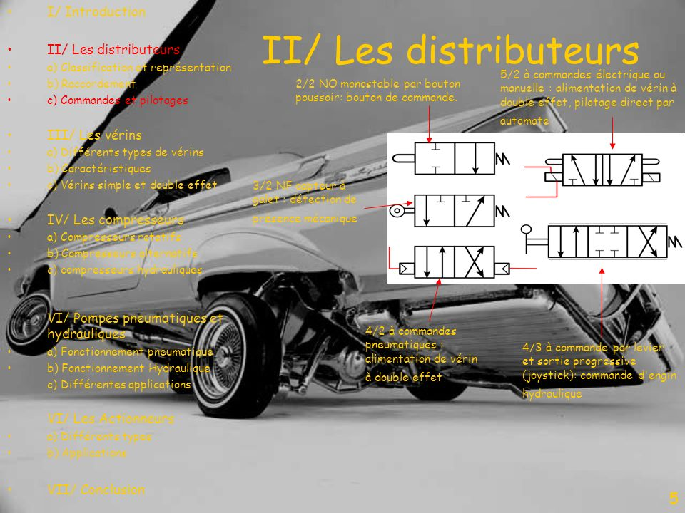 II/ Les distributeurs 5 I/ Introduction II/ Les distributeurs