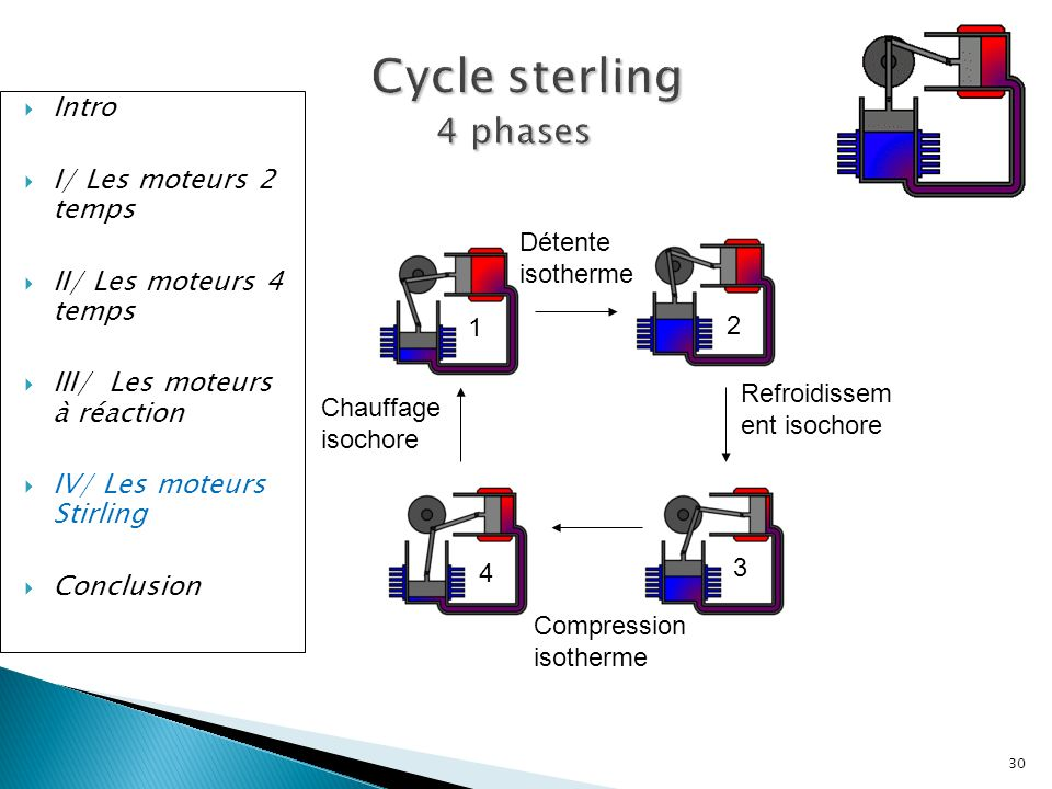 Cycle sterling 4 phases Intro I/ Les moteurs 2 temps