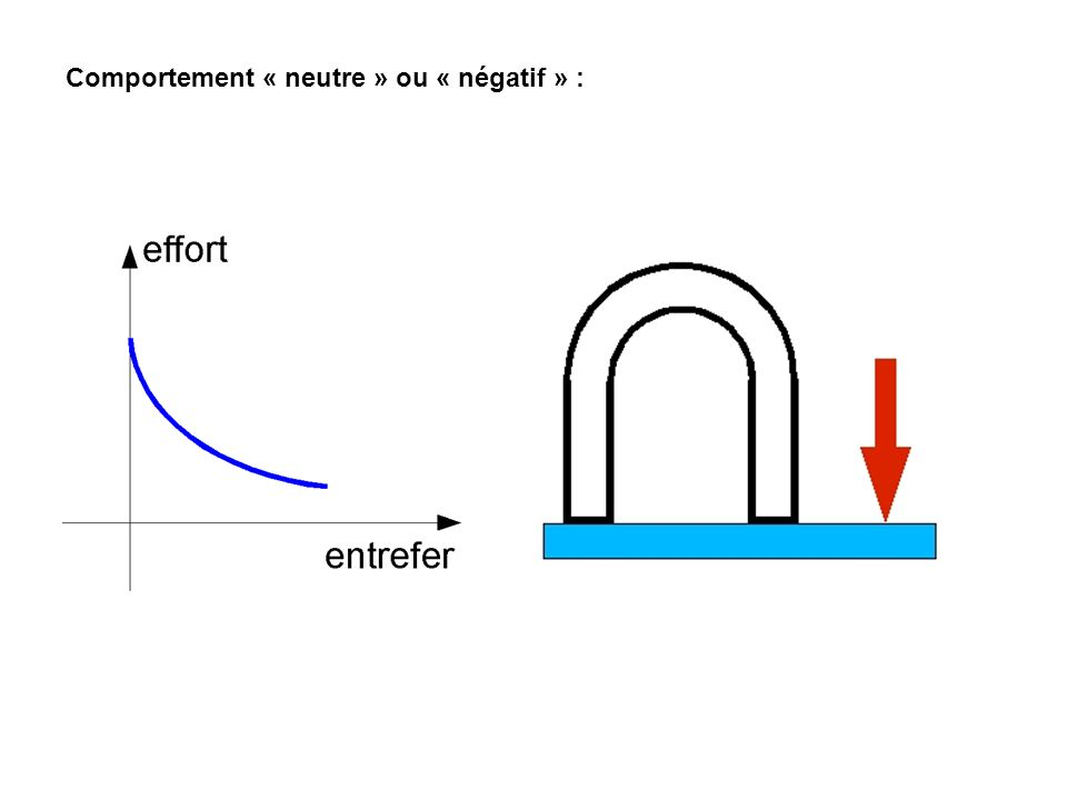 Comportement « neutre » ou « négatif » :