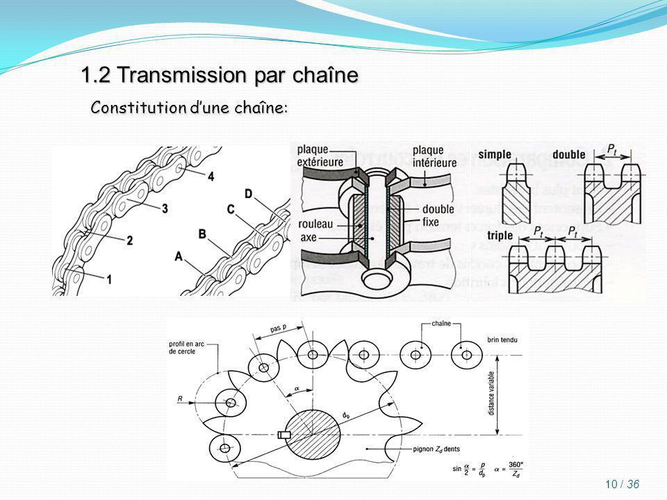 1.2 Transmission par chaîne
