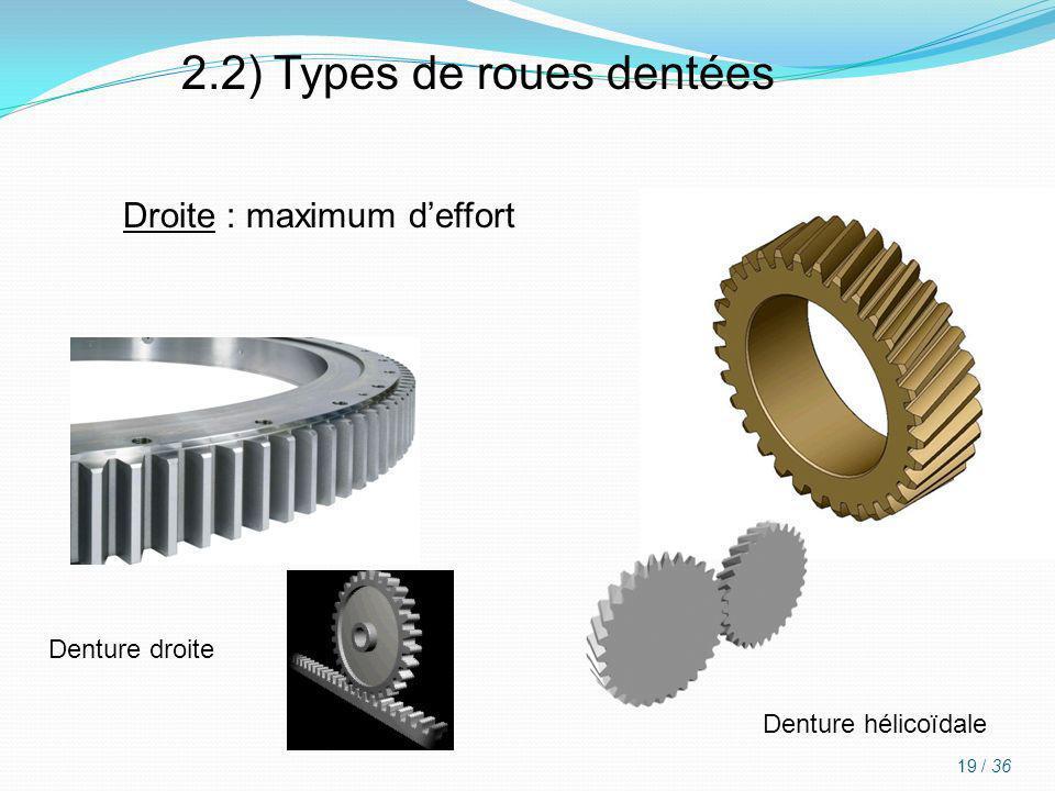 2.2) Types de roues dentées