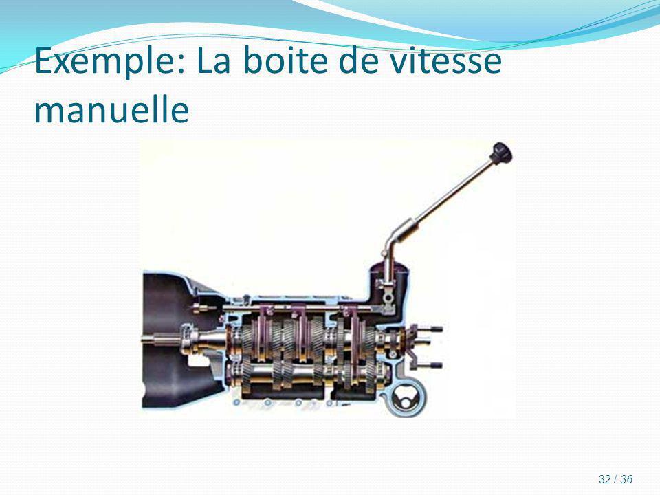 Exemple: La boite de vitesse manuelle