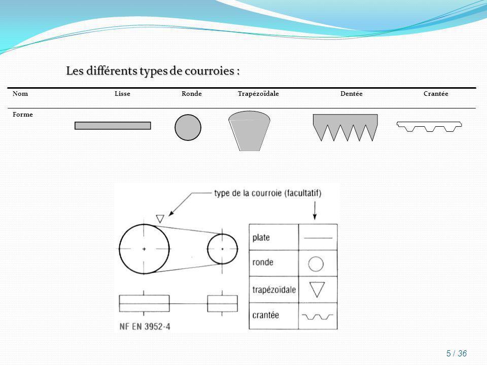 Les différents types de courroies :