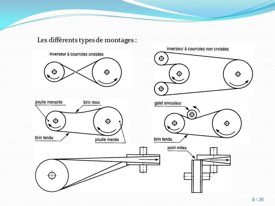 Les différents types de montages :