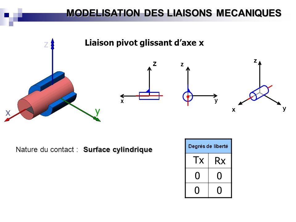 z y x Tx Rx Liaison pivot glissant d'axe x Nature du contact :