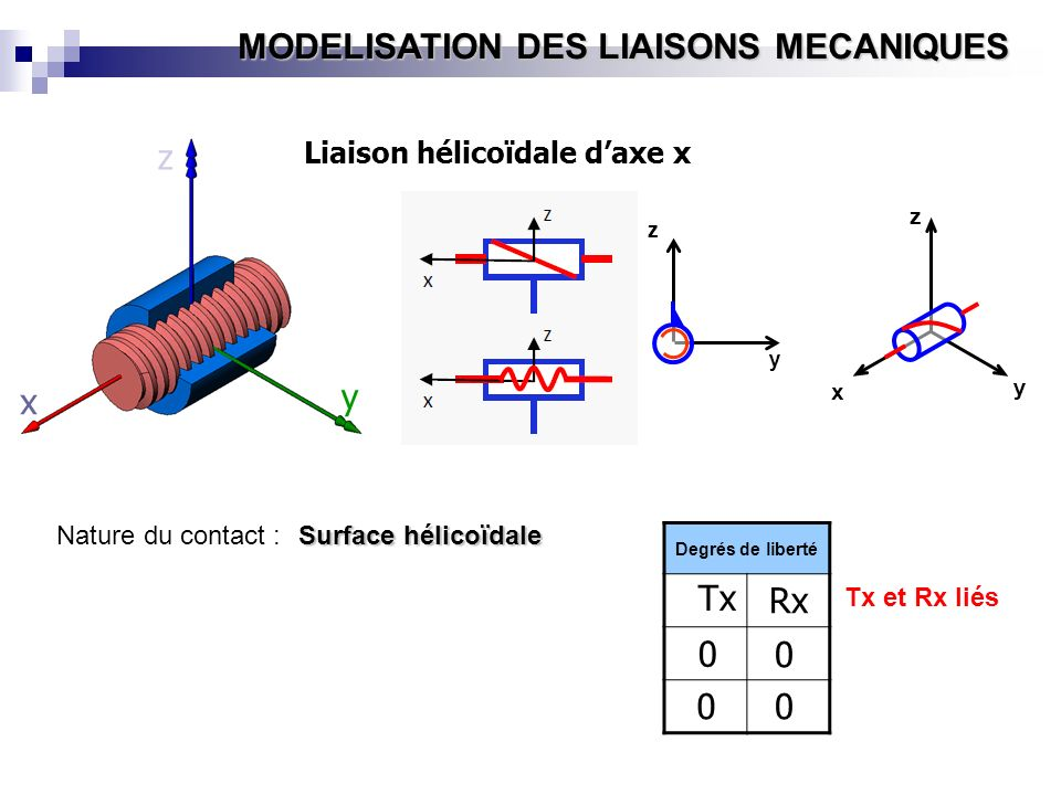 z y x Tx Rx Liaison hélicoïdale d'axe x Nature du contact :