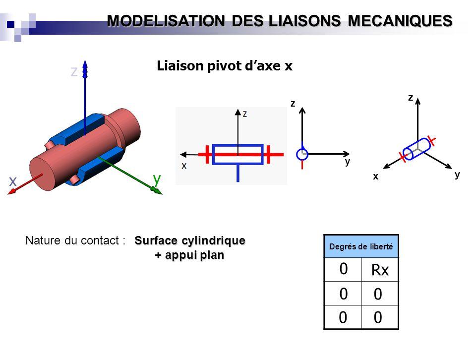 z y x Rx Liaison pivot d'axe x Nature du contact : Surface cylindrique