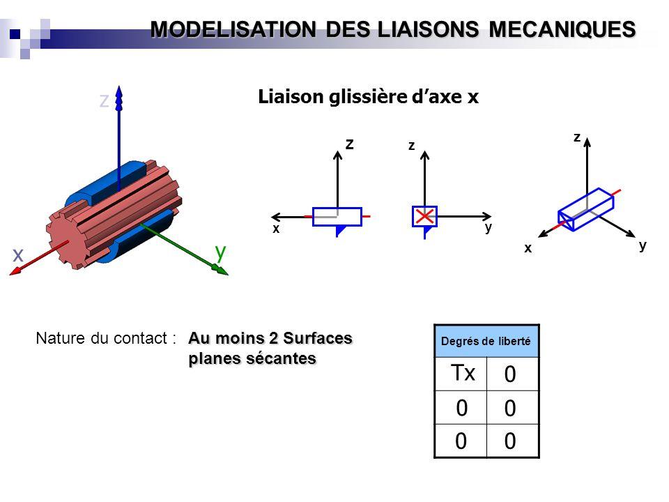 z y x Tx Liaison glissière d'axe x Nature du contact :